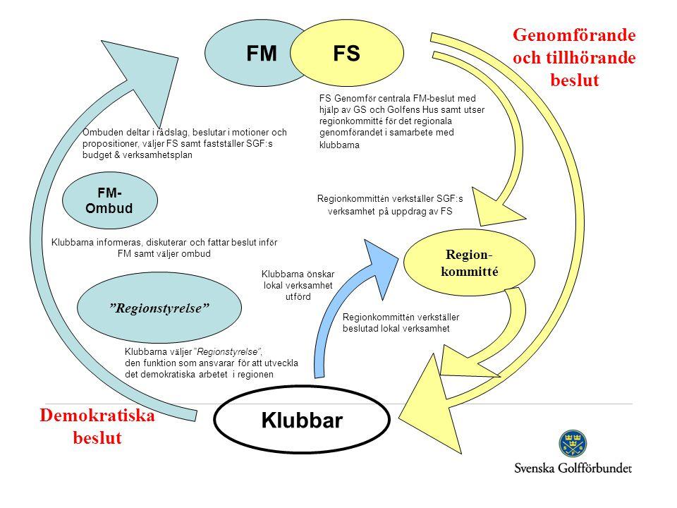 Klubbar FM- Ombud FMFS Region- kommitté Klubbarna v ä ljer Regionstyrelse , den funktion som ansvarar för att utveckla det demokratiska arbetet i regionen Klubbarna informeras, diskuterar och fattar beslut inf ö r FM samt v ä ljer ombud Regionstyrelse Ombuden deltar i r å dslag, beslutar i motioner och propositioner, v ä ljer FS samt fastst ä ller SGF:s budget & verksamhetsplan FS Genomf ö r centrala FM-beslut med hj ä lp av GS och Golfens Hus samt utser regionkommitt é f ö r det regionala genomf ö randet i samarbete med klubbarna Regionkommitt é n verkst ä ller SGF:s verksamhet p å uppdrag av FS Regionkommitt é n verkst ä ller beslutad lokal verksamhet Genomförande och tillhörande beslut Demokratiska beslut Klubbarna önskar lokal verksamhet utförd