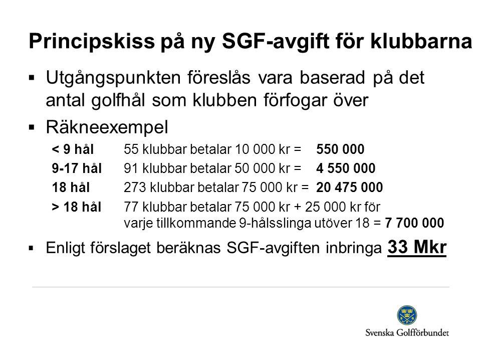Principskiss på ny SGF-avgift för klubbarna  Utgångspunkten föreslås vara baserad på det antal golfhål som klubben förfogar över  Räkneexempel < 9 hål55 klubbar betalar 10 000 kr = 550 000 9-17 hål91 klubbar betalar 50 000 kr = 4 550 000 18 hål273 klubbar betalar 75 000 kr = 20 475 000 > 18 hål77 klubbar betalar 75 000 kr + 25 000 kr för varje tillkommande 9-hålsslinga utöver 18 = 7 700 000  Enligt förslaget beräknas SGF-avgiften inbringa 33 Mkr