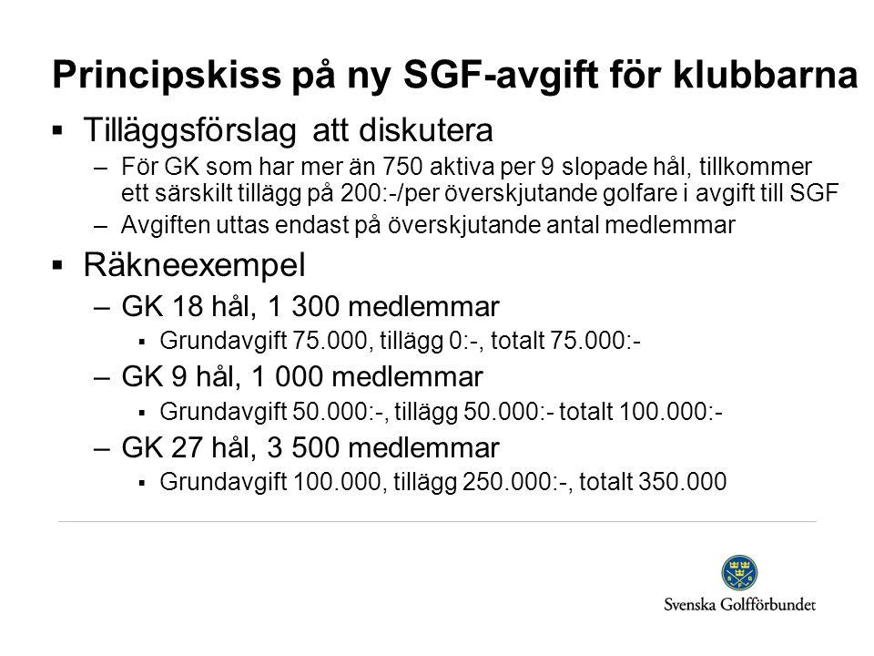 Principskiss på ny SGF-avgift för klubbarna  Tilläggsförslag att diskutera –För GK som har mer än 750 aktiva per 9 slopade hål, tillkommer ett särskilt tillägg på 200:-/per överskjutande golfare i avgift till SGF –Avgiften uttas endast på överskjutande antal medlemmar  Räkneexempel –GK 18 hål, 1 300 medlemmar  Grundavgift 75.000, tillägg 0:-, totalt 75.000:- –GK 9 hål, 1 000 medlemmar  Grundavgift 50.000:-, tillägg 50.000:- totalt 100.000:- –GK 27 hål, 3 500 medlemmar  Grundavgift 100.000, tillägg 250.000:-, totalt 350.000