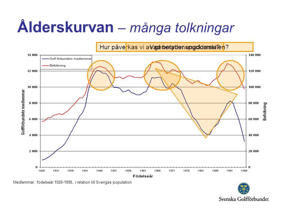 Ålderskurvan – många tolkningar Medlemmar, födelseår 1926-1996, i relation till Sveriges population Hur påverkas vi av generationspucklarna?Vad betyde