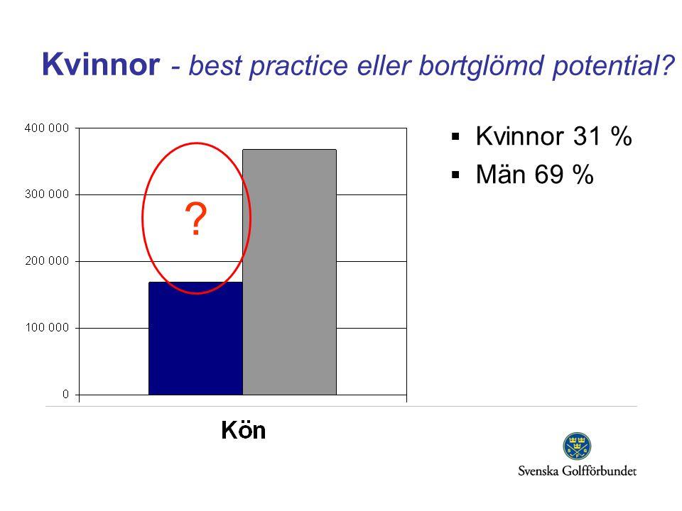 Kvinnor - best practice eller bortglömd potential  Kvinnor 31 %  Män 69 %