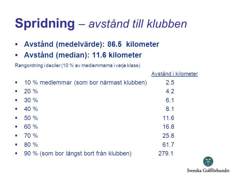 Spridning – avstånd till klubben  Avstånd (medelvärde): 86.5 kilometer  Avstånd (median): 11.6 kilometer Rangordning i deciler (10 % av medlemmarna i varje klass) Avstånd i kilometer  10 % medlemmar (som bor närmast klubben) 2.5  20 % 4.2  30 % 6.1  40 % 8.1  50 % 11.6  60 % 16.8  70 % 25.8  80 % 61.7  90 % (som bor längst bort från klubben) 279.1