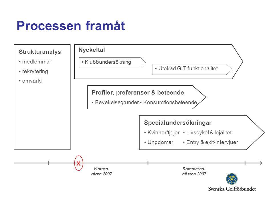 Processen framåt Strukturanalys • medlemmar • rekrytering • omvärld Profiler, preferenser & beteende • Bevekelsegrunder • Klubbundersökning Specialund