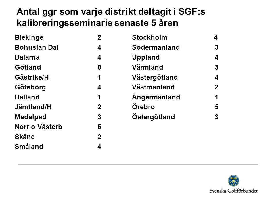 Antal ggr som varje distrikt deltagit i SGF:s kalibreringsseminarie senaste 5 åren Blekinge2 Bohuslän Dal4 Dalarna4 Gotland0 Gästrike/H1 Göteborg4 Halland1 Jämtland/H2 Medelpad3 Norr o Västerb5 Skåne2 Småland4 Stockholm 4 Södermanland3 Uppland4 Värmland3 Västergötland4 Västmanland2 Ångermanland1 Örebro5 Östergötland3