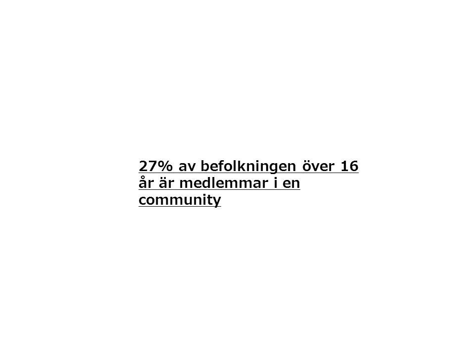 27% av befolkningen över 16 år är medlemmar i en community