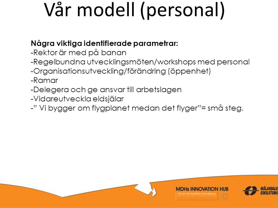 Vår modell (personal) Några viktiga identifierade parametrar: -Rektor är med på banan -Regelbundna utvecklingsmöten/workshops med personal -Organisati