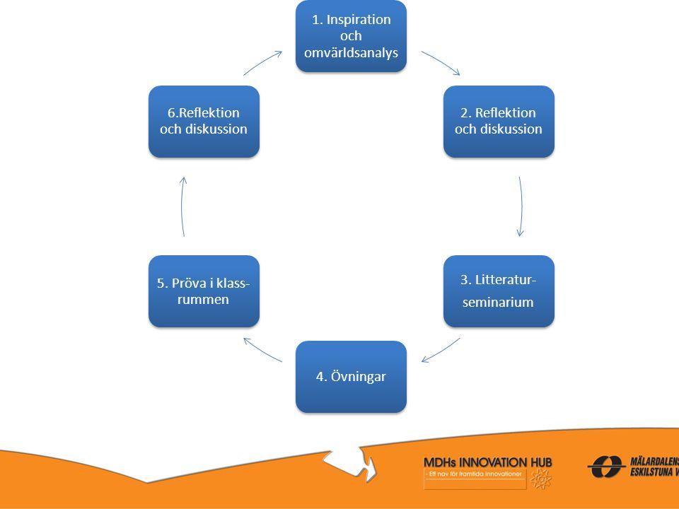 1. Inspiration och omvärldsanalys 2. Reflektion och diskussion 3. Litteratur- seminarium 4. Övningar 5. Pröva i klass- rummen 6.Reflektion och diskuss