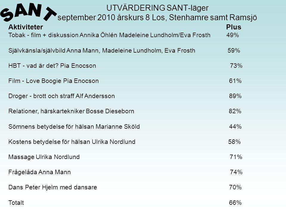 UTVÄRDERING SANT-läger september 2010 årskurs 8 Los, Stenhamre samt Ramsjö Aktiviteter Plus Tobak - film + diskussion Annika Öhlén Madeleine Lundholm/