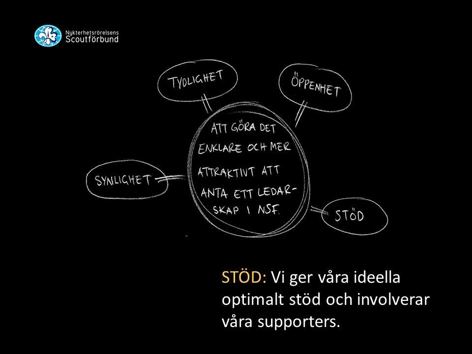 STÖD: Vi ger våra ideella optimalt stöd och involverar våra supporters.