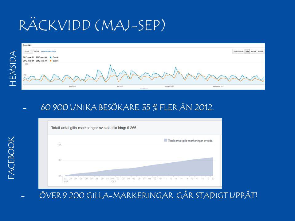 RÄCKVIDD (MAJ-SEP) -6-60 900 UNIKA BESÖKARE. 35 % FLER ÄN 2012. H E M S I D A F A C E B O O K -Ö-ÖVER 9 200 GILLA-MARKERINGAR. GÅR STADIGT UPPÅT!