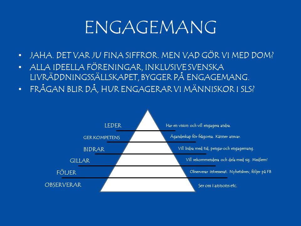 ENGAGEMANG •JAHA. DET VAR JU FINA SIFFROR. MEN VAD GÖR VI MED DOM? •ALLA IDEELLA FÖRENINGAR, INKLUSIVE SVENSKA LIVRÄDDNINGSSÄLLSKAPET, BYGGER PÅ ENGAG