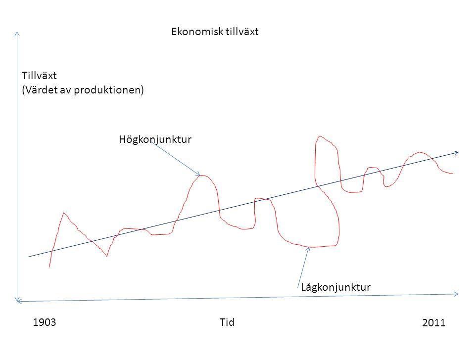 Ekonomisk tillväxt Tid1903 2011 Tillväxt (Värdet av produktionen) Högkonjunktur Lågkonjunktur