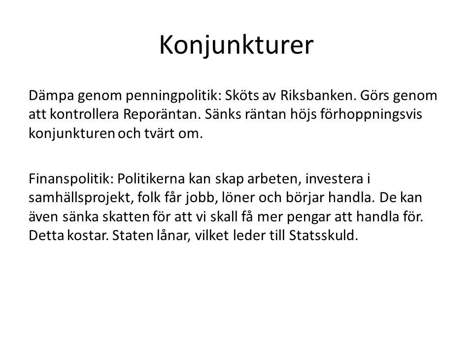 Konjunkturer Dämpa genom penningpolitik: Sköts av Riksbanken. Görs genom att kontrollera Reporäntan. Sänks räntan höjs förhoppningsvis konjunkturen oc