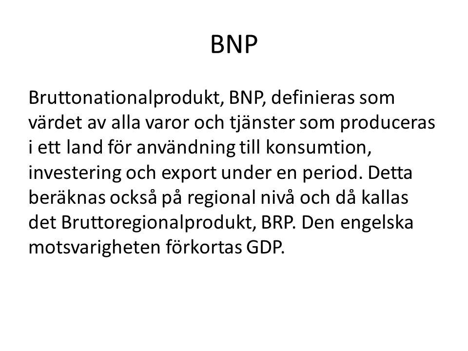 BNP Bruttonationalprodukt, BNP, definieras som värdet av alla varor och tjänster som produceras i ett land för användning till konsumtion, investering