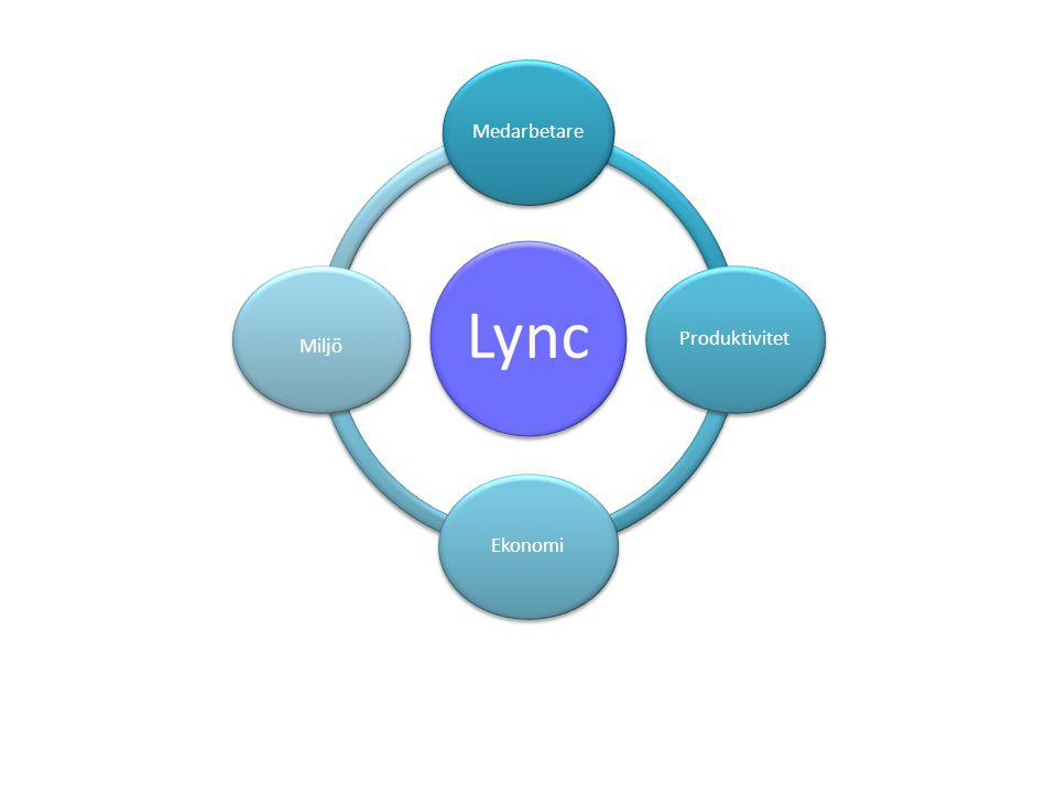 Lync Medarbetare Produktivitet Ekonomi Miljö