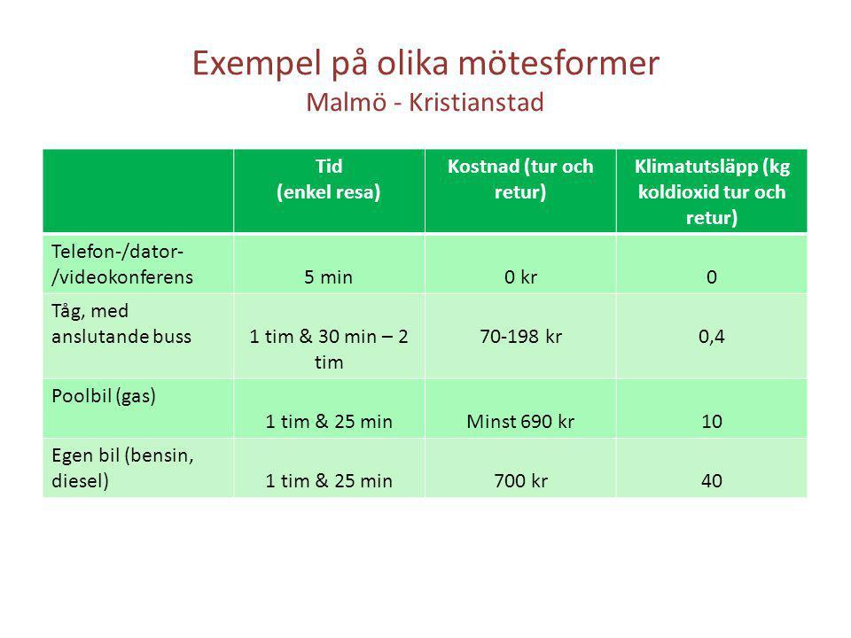 Exempel på olika mötesformer Malmö - Kristianstad Tid (enkel resa) Kostnad (tur och retur) Klimatutsläpp (kg koldioxid tur och retur) Telefon-/dator-