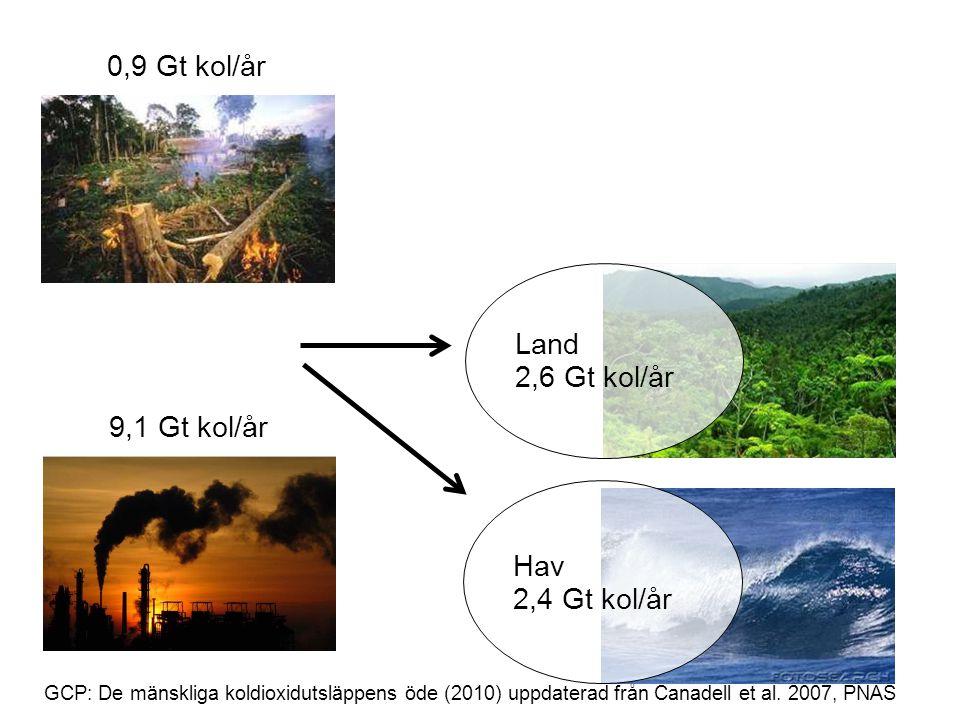 GCP: De mänskliga koldioxidutsläppens öde (2010) uppdaterad från Canadell et al. 2007, PNAS 0,9 Gt kol/år 9,1 Gt kol/år Land 2,6 Gt kol/år Hav 2,4 Gt
