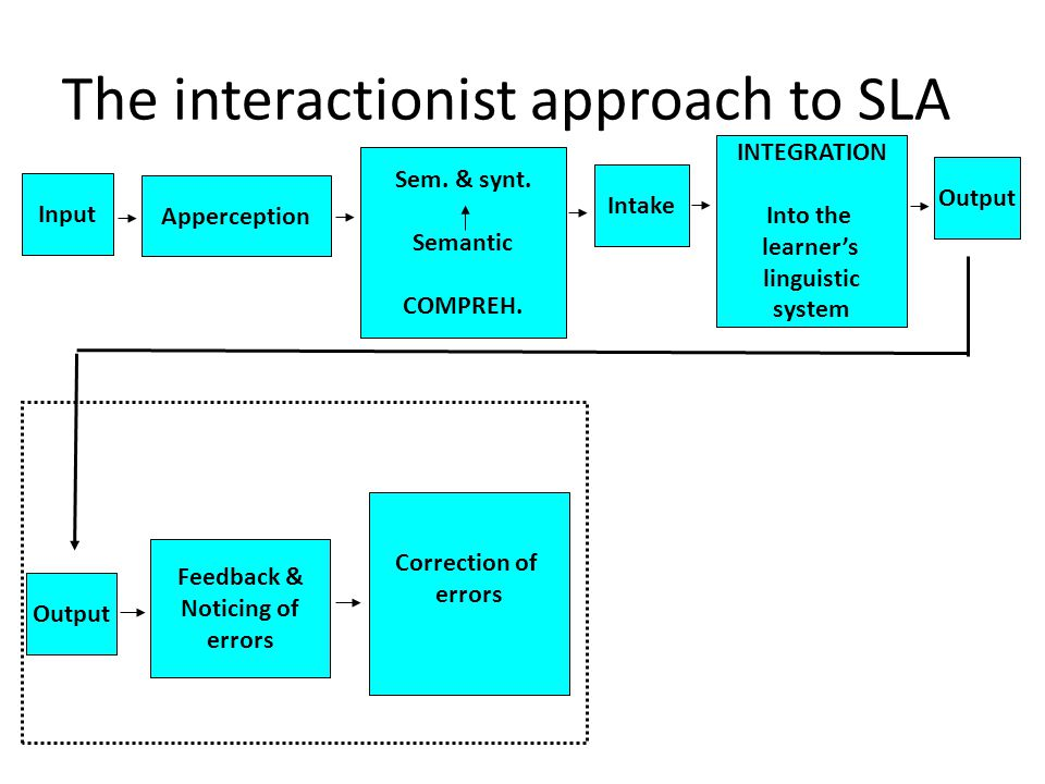The interactionist approach to SLA Output Feedback & Noticing of errors Correction of errors Input Apperception Sem. & synt. Semantic COMPREH. Intake