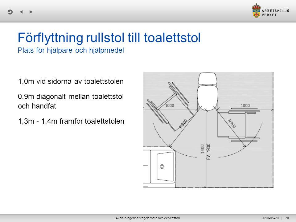 | 2010-05-20Avdelningen för regelarbete och expertstöd28 Förflyttning rullstol till toalettstol Plats för hjälpare och hjälpmedel 1,0m vid sidorna av toalettstolen 0,9m diagonalt mellan toalettstol och handfat 1,3m - 1,4m framför toalettstolen