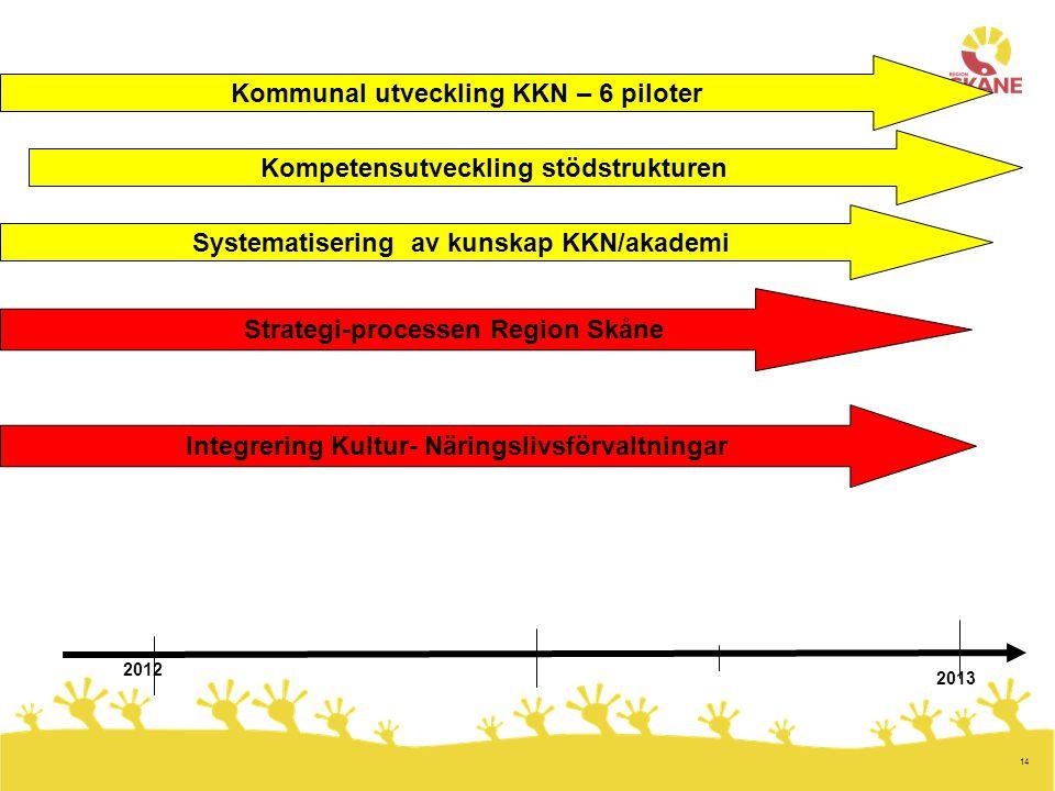 14 2008 2012 Integrering Kultur- Näringslivsförvaltningar Kommunal utveckling KKN – 6 piloter Kompetensutveckling stödstrukturen Systematisering av kunskap KKN/akademi Strategi-processen Region Skåne 2013