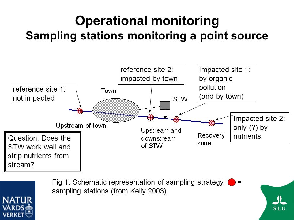 Operational monitoring Sampling stations monitoring a point source Fig 1. Schematic representation of sampling strategy. = sampling stations (from Kel