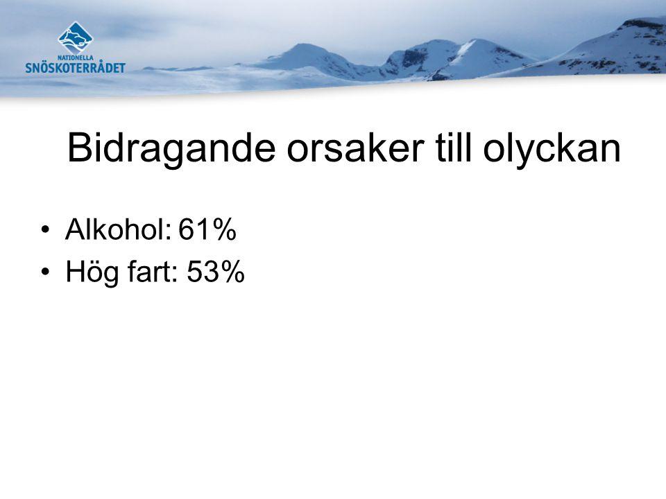 Bidragande orsaker till olyckan •Alkohol: 61% •Hög fart: 53%
