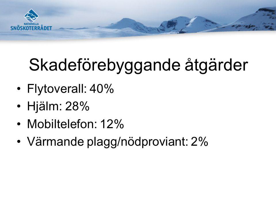 Skadeförebyggande åtgärder •Flytoverall: 40% •Hjälm: 28% •Mobiltelefon: 12% •Värmande plagg/nödproviant: 2%