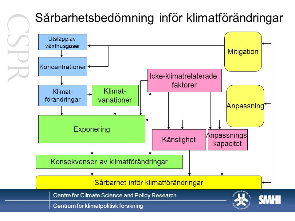 Centre for Climate Science and Policy Research Centrum för klimatpolitisk forskning Varför diskuteras sårbarhet och klimat.