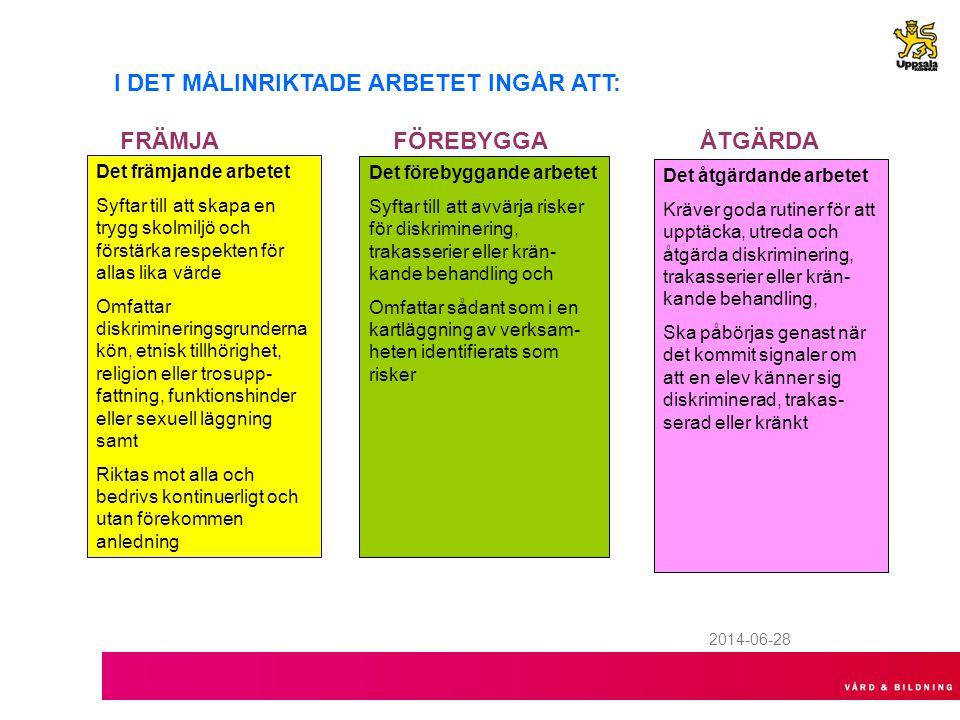 2014-06-28 I DET MÅLINRIKTADE ARBETET INGÅR ATT: FRÄMJA FÖREBYGGA ÅTGÄRDA Det främjande arbetet Syftar till att skapa en trygg skolmiljö och förstärka