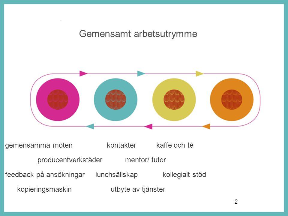 En modell för kompetensportfolioarbete att identifiera sitt kunnande och sin kompetens att presentera den för olika målgrupper Startseminarium 25.10 kl.12.15-16.30 Teaterhögskolan, Aspnäsgatan 6, Helsingfors Välkomna!