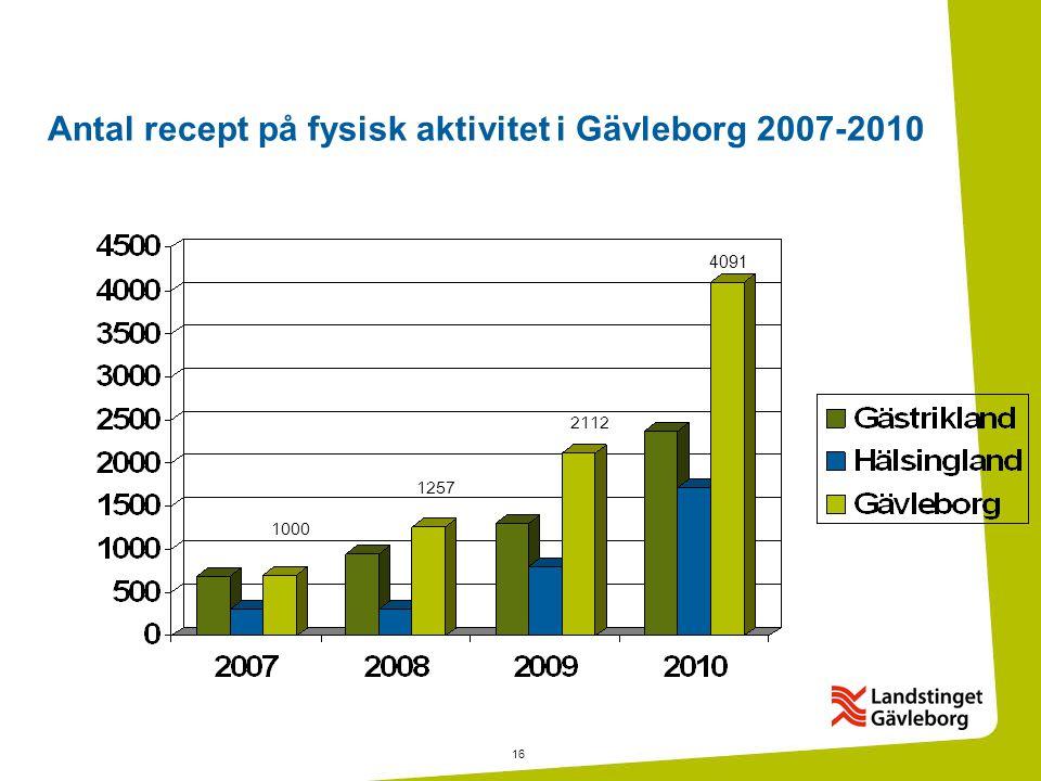 16 Antal recept på fysisk aktivitet i Gävleborg 2007-2010 1000 1257 2112 4091
