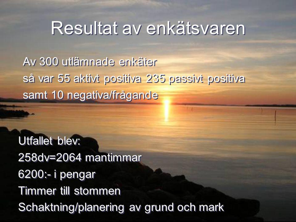 Resultat av enkätsvaren Utfallet blev: 258dv=2064 mantimmar 6200:- i pengar Timmer till stommen Schaktning/planering av grund och mark Utfallet blev:
