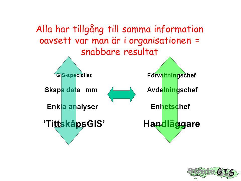 Alla har tillgång till samma information oavsett var man är i organisationen = snabbare resultat 'TittskåpsGIS' Enkla analyser Skapa data mm GIS-speci