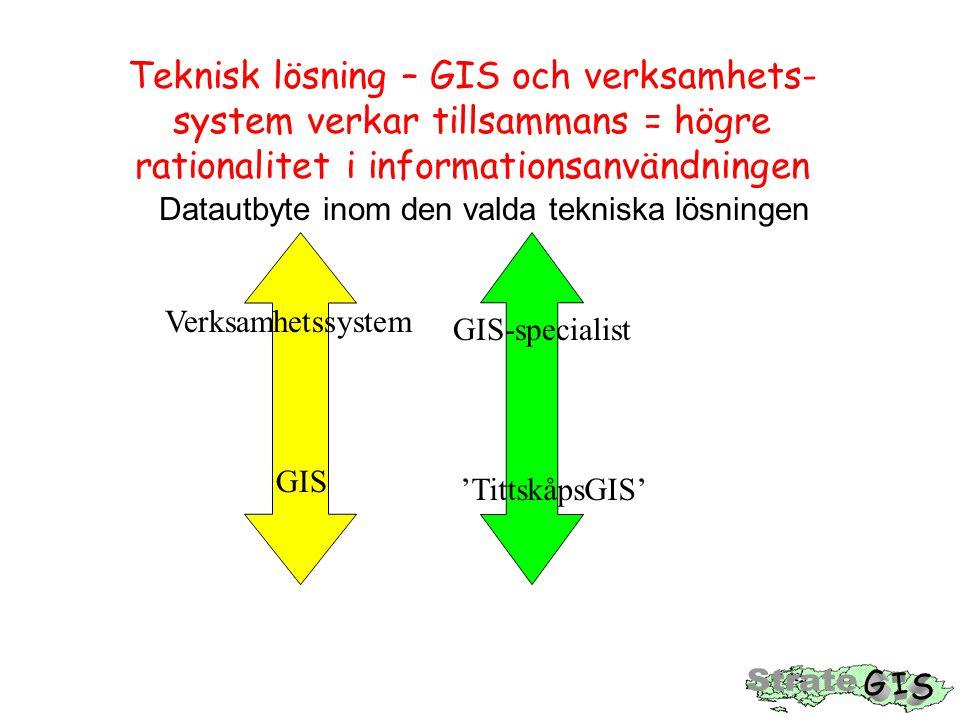 Teknisk lösning – GIS och verksamhets- system verkar tillsammans = högre rationalitet i informationsanvändningen Datautbyte inom den valda tekniska lö