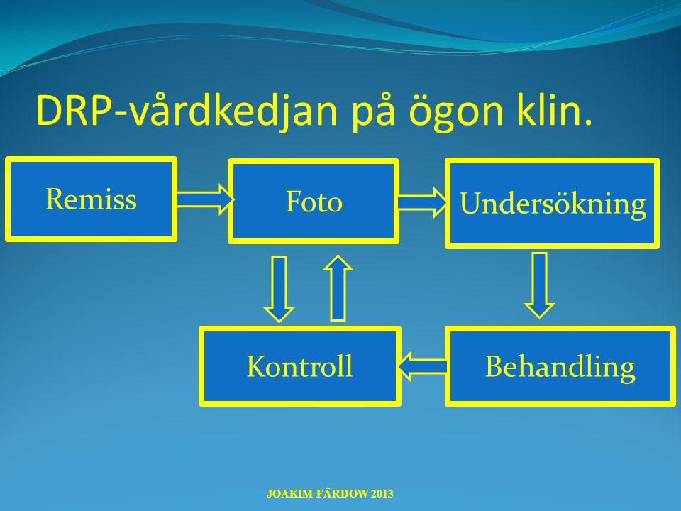 Diabetesretinopati-screening  Alla diabetiker screenas för DRP  Ingen ögonundersökning – bara fotografering.