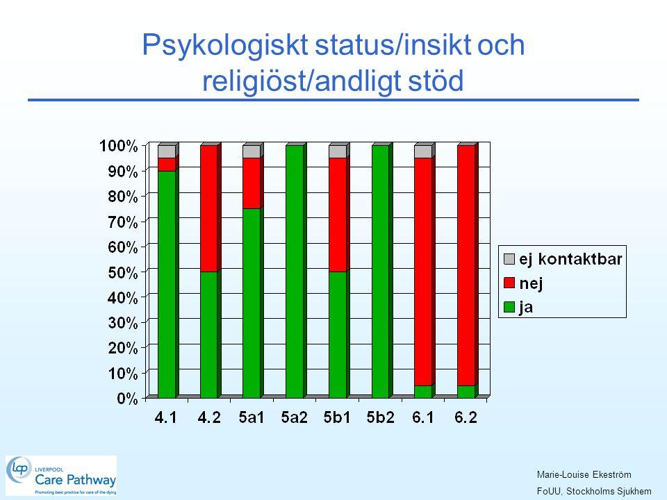 Psykologiskt status/insikt och religiöst/andligt stöd Marie-Louise Ekeström FoUU, Stockholms Sjukhem