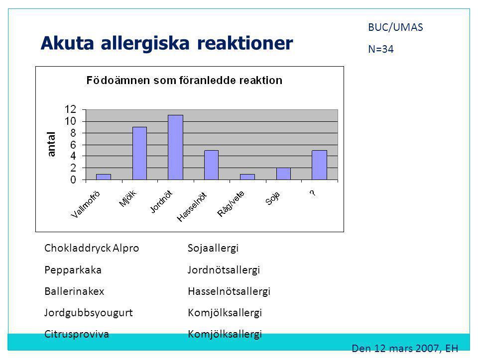 Akuta allergiska reaktioner Den 12 mars 2007, EH Chokladdryck AlproSojaallergi PepparkakaJordnötsallergi BallerinakexHasselnötsallergi JordgubbsyougurtKomjölksallergi CitrusprovivaKomjölksallergi BUC/UMAS N=34