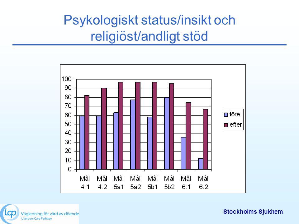 Stockholms Sjukhem Psykologiskt status/insikt och religiöst/andligt stöd
