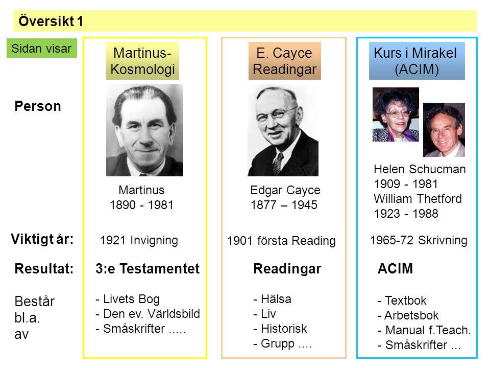 Martinus 1890 - 1981 Edgar Cayce 1877 – 1945 Helen Schucman 1909 - 1981 William Thetford 1923 - 1988 1901 första Reading 1921 Invigning1965-72 Skrivni