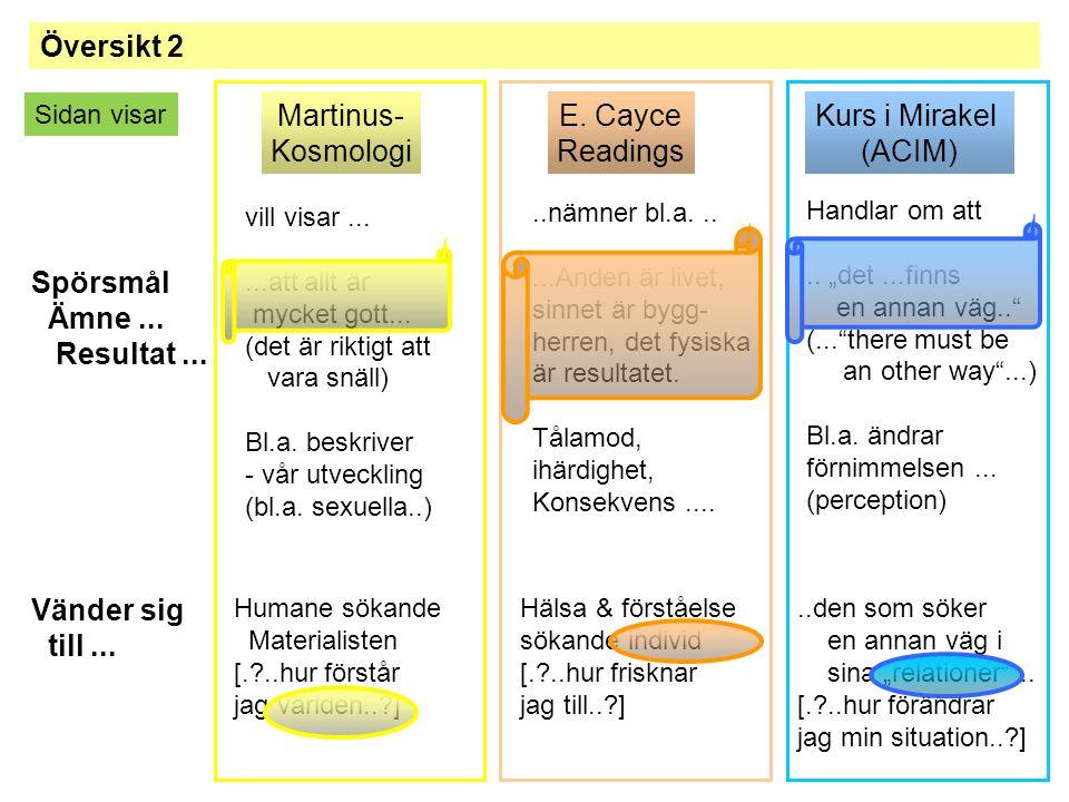 Översikt 2 Martinus- Kosmologi E. Cayce Readings Kurs i Mirakel (ACIM) Spörsmål Ämne... Resultat... vill visar......att allt är mycket gott... (det är