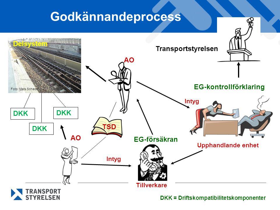 Godkännandeprocess DKK AO Tillverkare Intyg TSD Upphandlande enhet Intyg DKK = Driftskompatibilitetskomponenter EG-kontrollförklaring EG-försäkran Tra