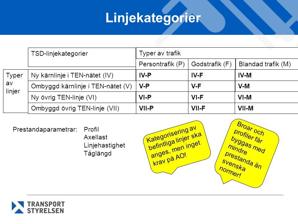 Linjekategorier TSD-linjekategorier Typer av trafik Persontrafik (P)Godstrafik (F)Blandad trafik (M) Ny kärnlinje i TEN-nätet (IV)Typer av linjer Omby