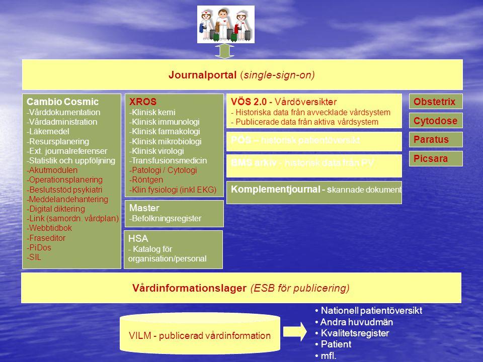 Cambio Cosmic -Vårddokumentation -Vårdadministration -Läkemedel -Resursplanering -Ext. journalreferenser -Statistik och uppföljning -Akutmodulen -Oper