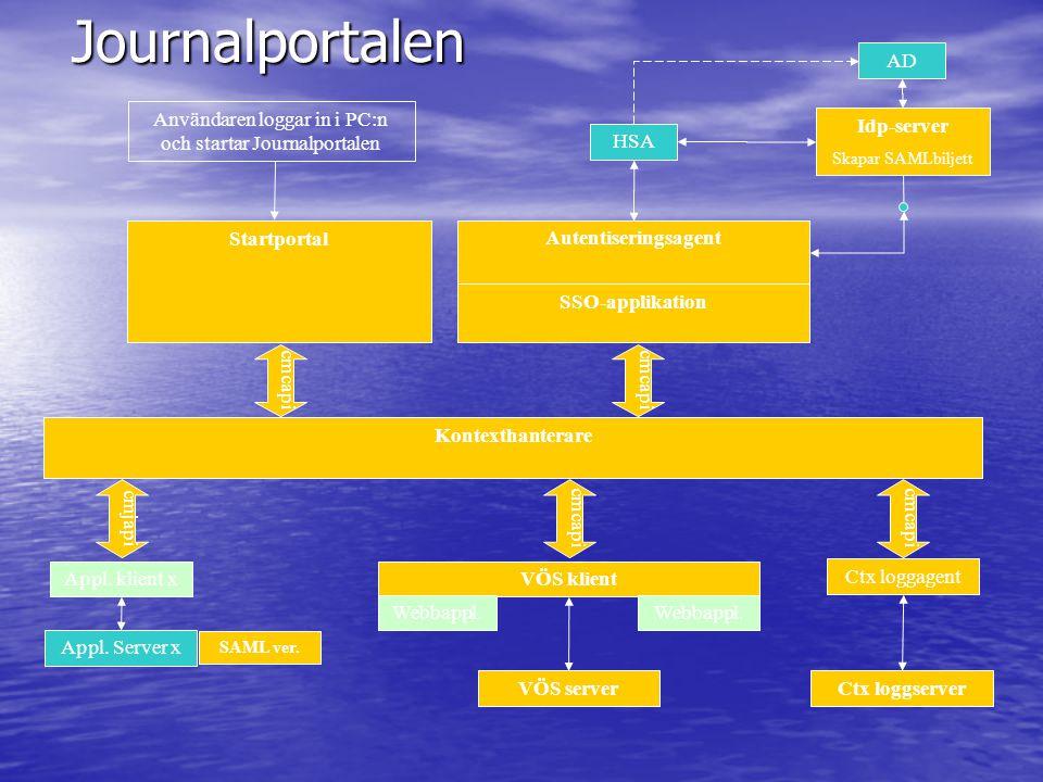Kontexthanterare Användaren loggar in i PC:n och startar Journalportalen Startportal Autentiseringsagent cmcapi cmjapi VÖS klientAppl. klient x Webbap