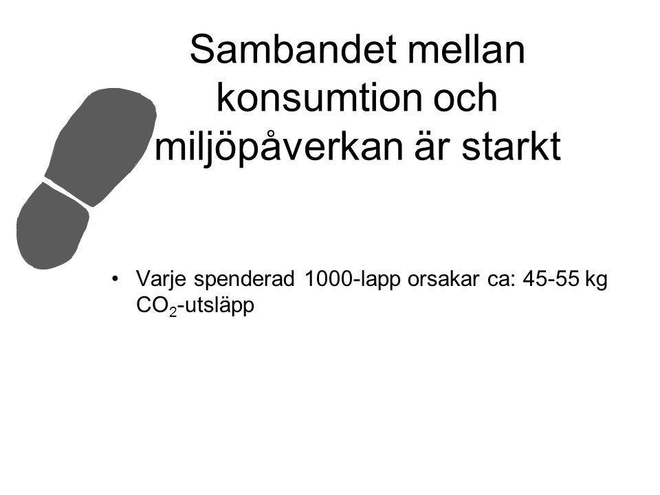 Sambandet mellan konsumtion och miljöpåverkan är starkt •Varje spenderad 1000-lapp orsakar ca: 45-55 kg CO 2 -utsläpp