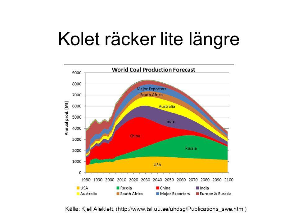 Kolet räcker lite längre Källa: Kjell Aleklett, (http://www.tsl.uu.se/uhdsg/Publications_swe.html)