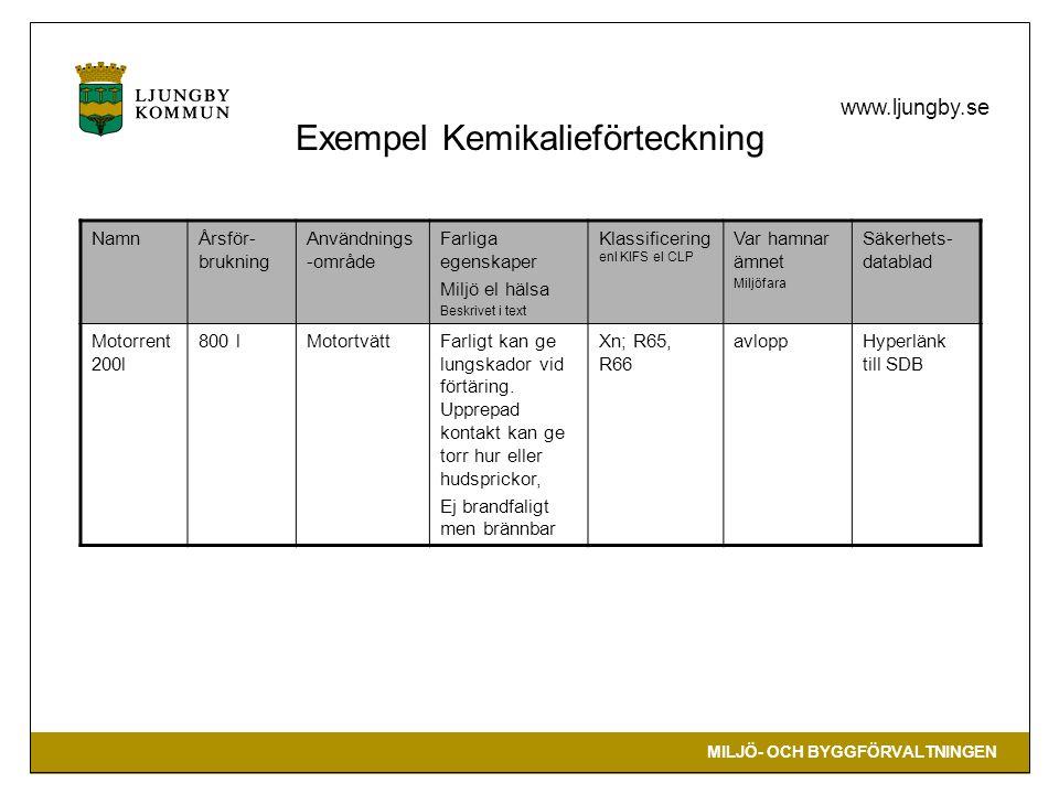 MILJÖ- OCH BYGGFÖRVALTNINGEN www.ljungby.se Exempel Kemikalieförteckning NamnÅrsför- brukning Användnings -område Farliga egenskaper Miljö el hälsa Beskrivet i text Klassificering enl KIFS el CLP Var hamnar ämnet Miljöfara Säkerhets- datablad Motorrent 200l 800 lMotortvättFarligt kan ge lungskador vid förtäring.