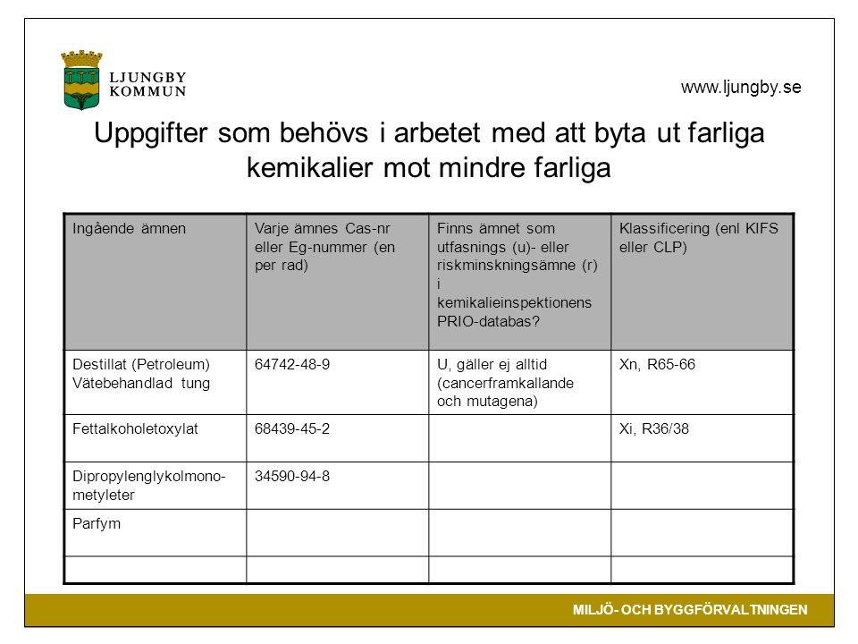 MILJÖ- OCH BYGGFÖRVALTNINGEN www.ljungby.se Uppgifter som behövs i arbetet med att byta ut farliga kemikalier mot mindre farliga Ingående ämnenVarje ämnes Cas-nr eller Eg-nummer (en per rad) Finns ämnet som utfasnings (u)- eller riskminskningsämne (r) i kemikalieinspektionens PRIO-databas.
