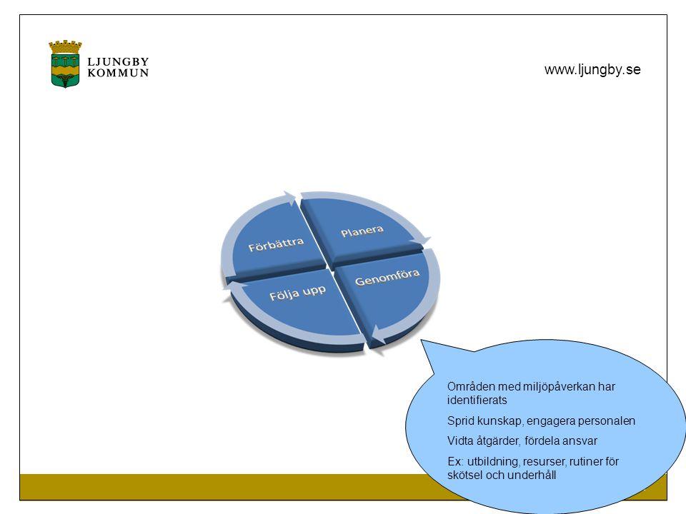 MILJÖ- OCH BYGGFÖRVALTNINGEN www.ljungby.se Områden med miljöpåverkan har identifierats Sprid kunskap, engagera personalen Vidta åtgärder, fördela ansvar Ex: utbildning, resurser, rutiner för skötsel och underhåll