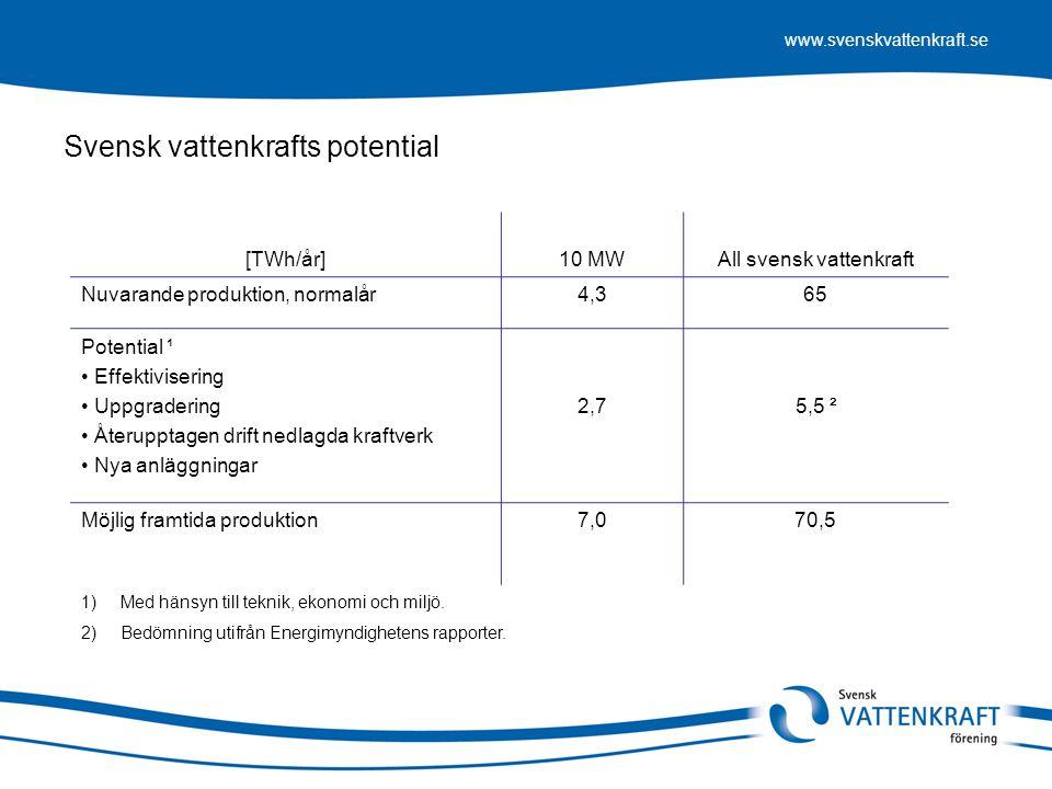 www.svenskvattenkraft.se [TWh/år]10 MWAll svensk vattenkraft Nuvarande produktion, normalår4,365 Potential ¹ • Effektivisering • Uppgradering • Återup